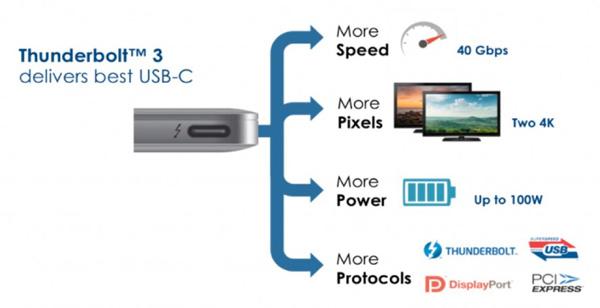 Thunderbolt 3 USB Type C