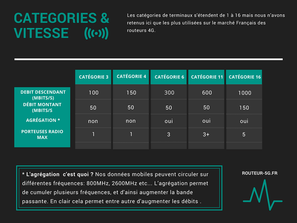 Categories routeur 4G